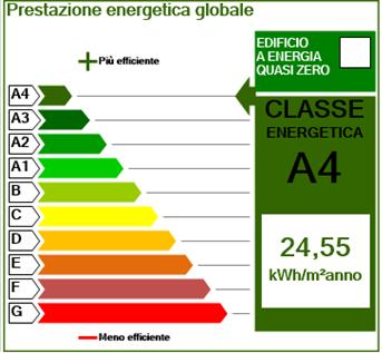 prestazione energetica globale