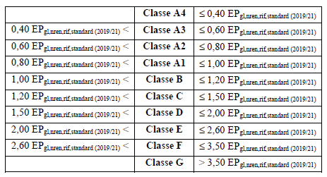 classificazione degli edifici sulla base dell'indice di prestazione energetica globale